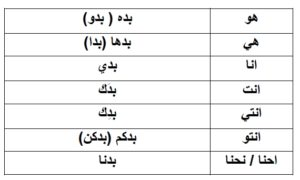 The confusing world of B-prefix verbs in Levantine Arabic